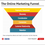 The Online Marketing Funnel
