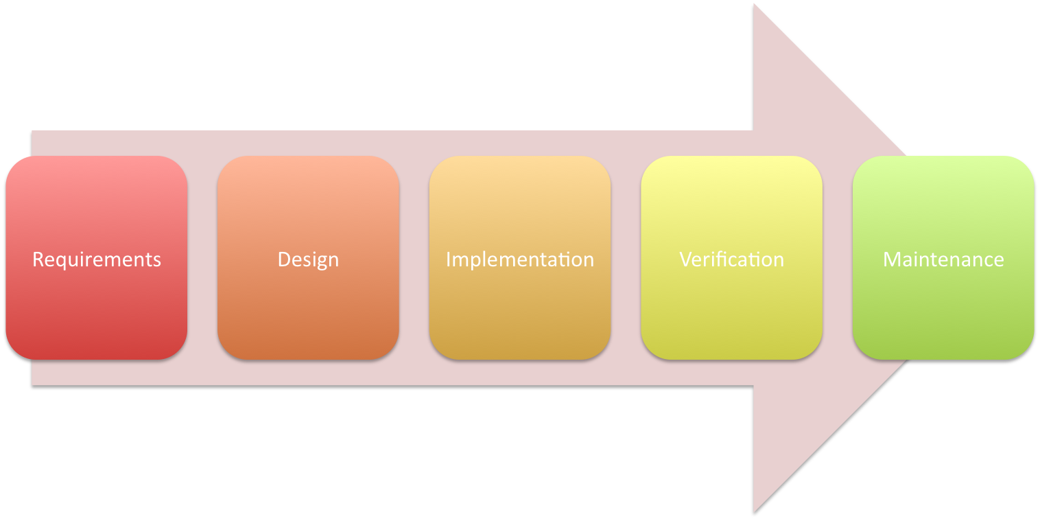 The LPO Process